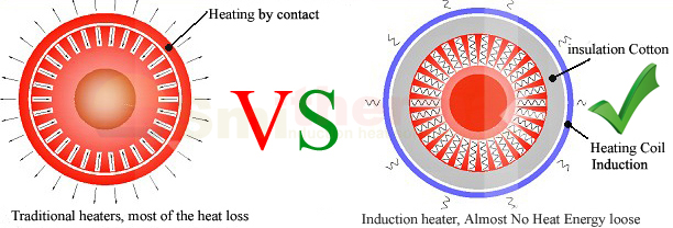 Induction Heat For Plastic Extrusion Smithermal Induction Heater